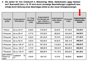 Mietobergrenze-Landkreis-3